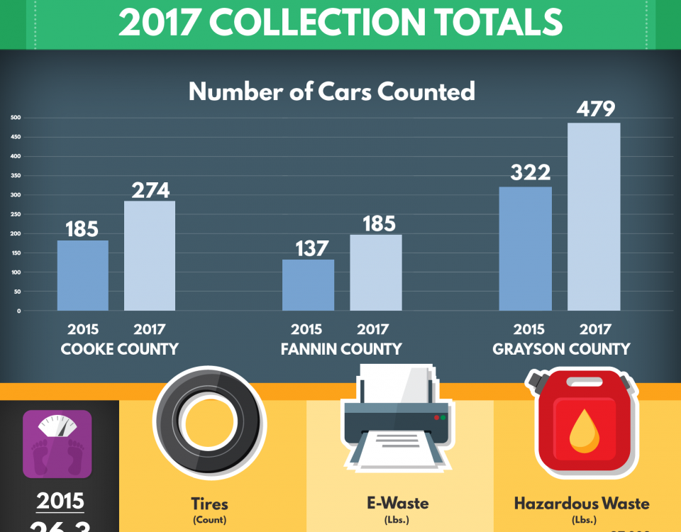 2017 Household Hazardous Waste Collection Results