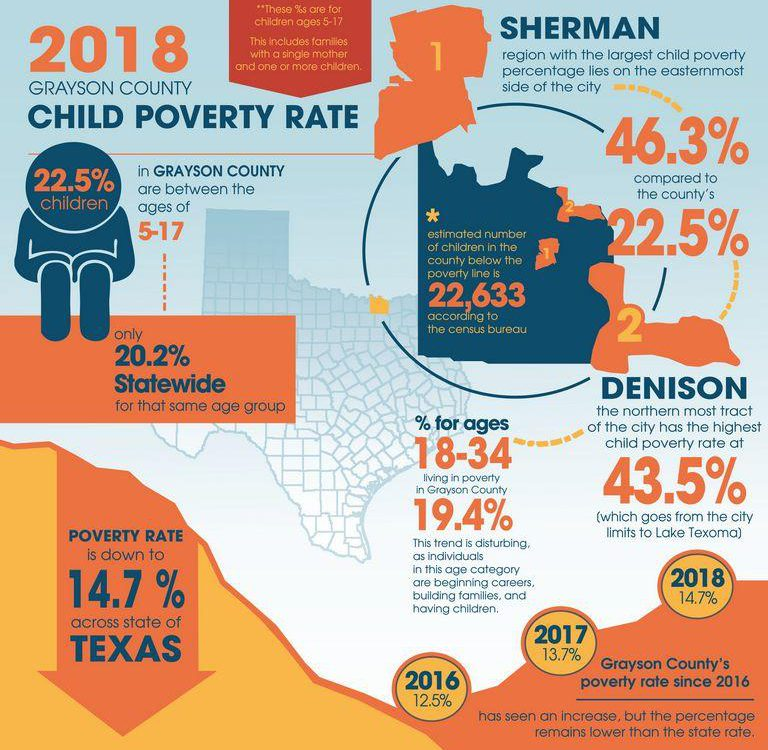 Photo/Image source: https://www.heralddemocrat.com/news/20181007/as-texas-rate-trends-downward-poverty-rate-up-in-grayson-county, Herald Democrat